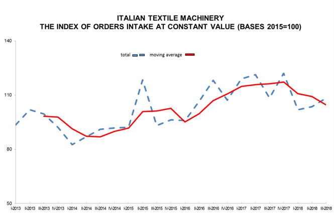 Acimit_italian_textile_machinery_kohan_middle_east_textile_journal