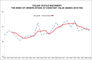 ITALIAN TEXTILE MACHINERY: FOURTH QUARTER ORDERS DROP