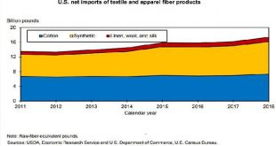 US textile fibre imports at record high in 2018: USDA