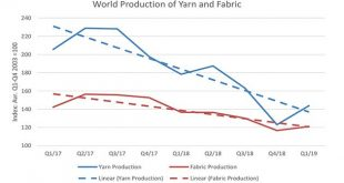 Yarn and Fabric production followed a downward trend in 2018 and increased in Q1/2019