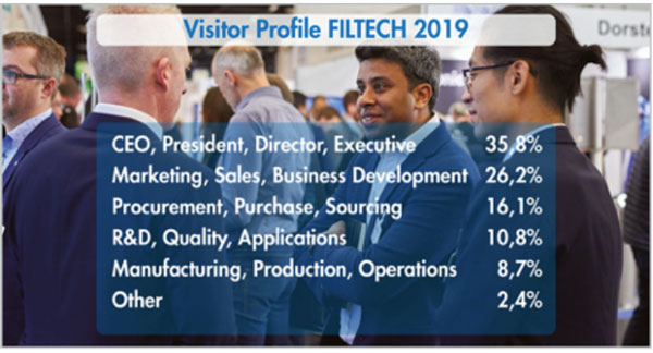 Filtech Exhibition Germany