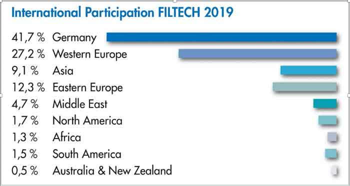 FILTECH on course for growth