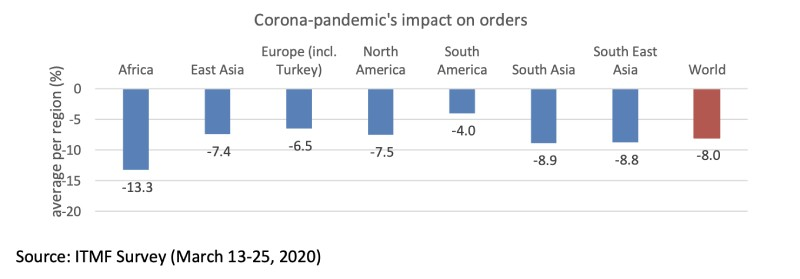 ITMF-Survey about the impact of the Corona-pandemic on the global textile industry