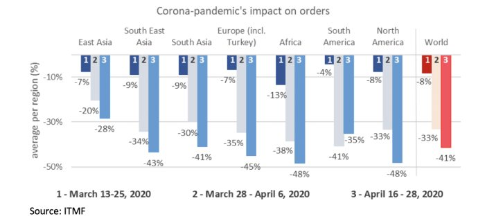 3nd ITMF-Survey about the Impact of the Corona-Pandemic on the Global Textile Industry