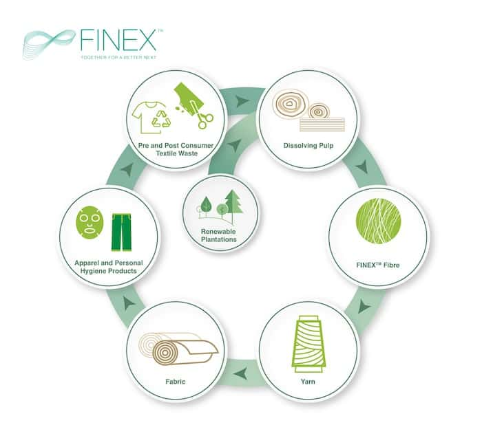Finex Circularity Model