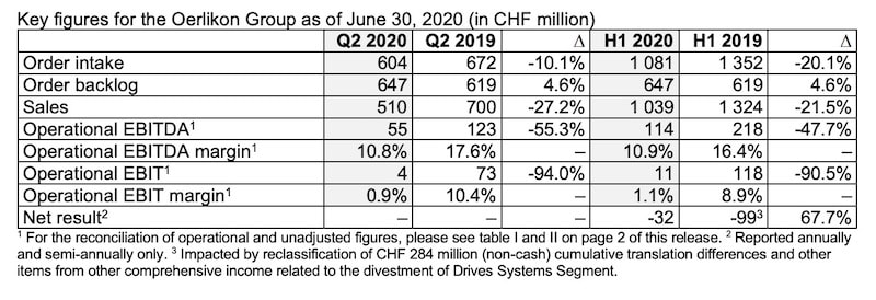 Key figures for the Oerlikon Group as of June 30, 2020 (in CHF million)