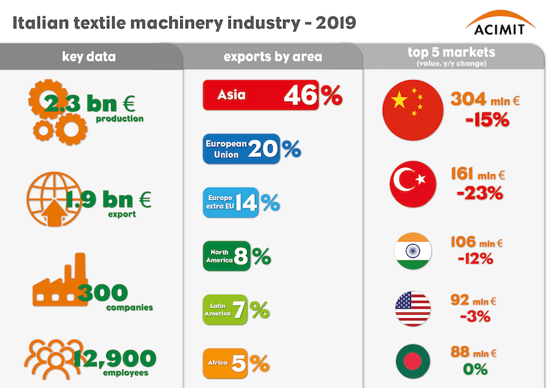 infografica-italy-textile-machinery-export