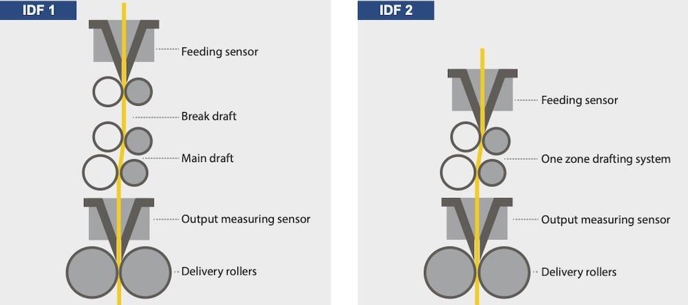 IDF-DIRECT-SPINNING- truetzschler