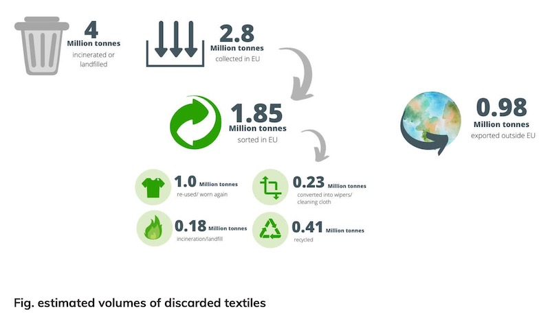 ReHubs-upcycle-textile-waste-circular-materials