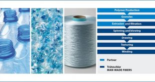 Recylced-Truetzschler-Technologies, Industry Can Move-Towards-Recycled-Textiles