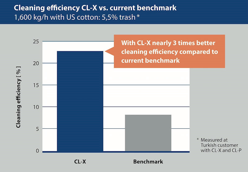 Chart 2: Cleaning efficiency CL-X vs. current benchmark